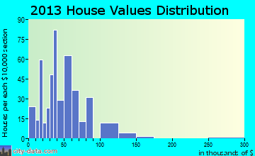 Tornillo home values distribution