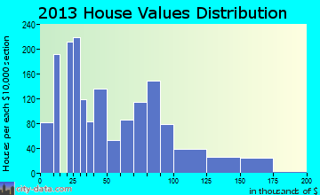 Tulia home values distribution