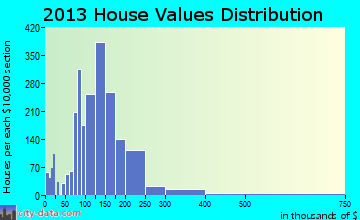 Universal City home values distribution