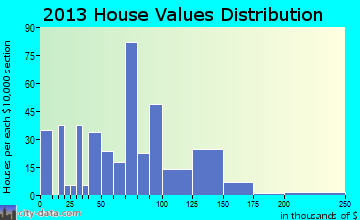 Valley Mills home values distribution