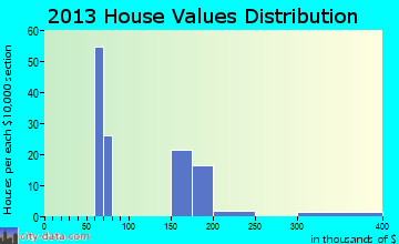 Tranquillity home values distribution