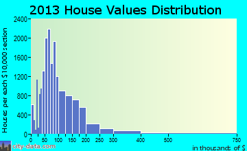 Waco home values distribution