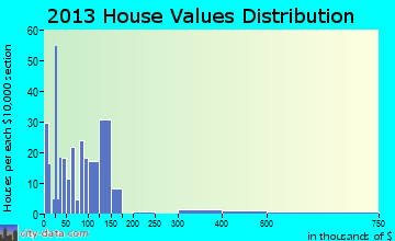 Wallis home values distribution