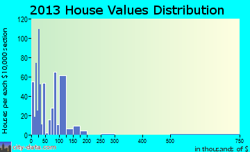 Home value of owner-occupied houses in 2013 in Waskom, TX
