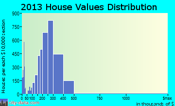 Tracy home values distribution