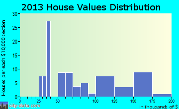 Warren City home values distribution