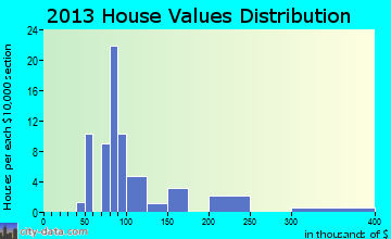 Traver home values distribution