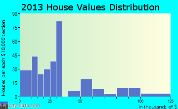 Wells home values distribution