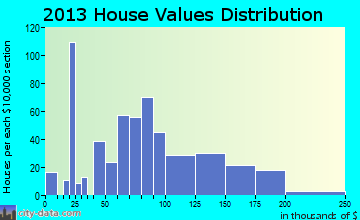 West home values distribution