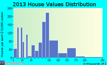 West Columbia home values distribution