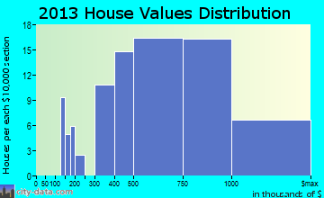 West Lake Hills home values distribution