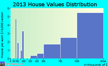 Westover Hills home values distribution