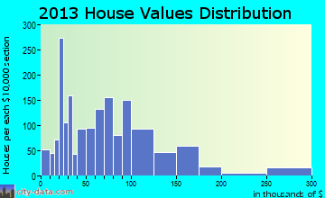 Wharton home values distribution