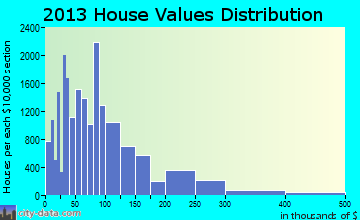 Wichita Falls home values distribution