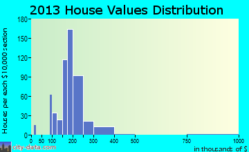 Willow Park home values distribution