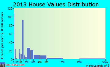Wimberley home values distribution