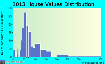 Winnsboro home values distribution