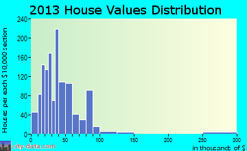 Winters home values distribution
