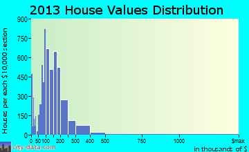 Tulare home values distribution