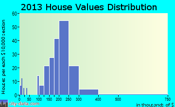 Woodcreek home values distribution