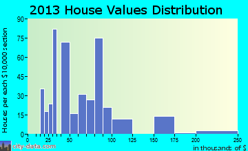 Wortham home values distribution