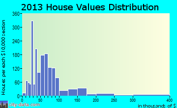 Yoakum home values distribution