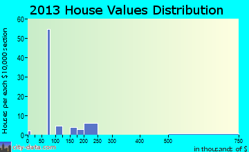 Zuehl home values distribution