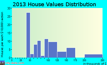 Abbott home values distribution
