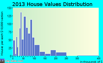 Abernathy home values distribution