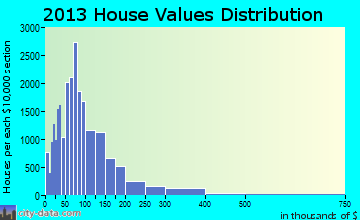 Abilene home values distribution