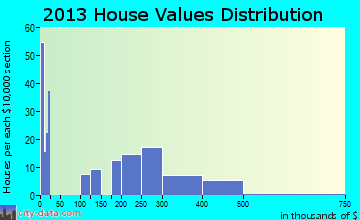 South Willard home values distribution