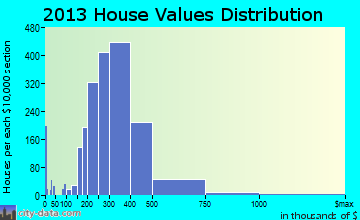 South Jordan home values distribution