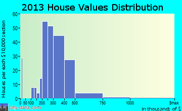 South Snyderville Basin home values distribution
