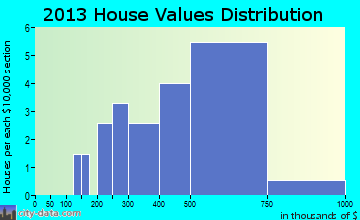 Springdale home values distribution