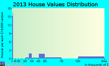 Spring Lake home values distribution