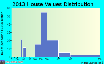 Twain Harte home values distribution