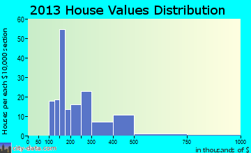 Toquerville home values distribution