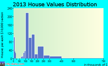 Tremonton home values distribution