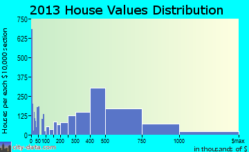Tustin home values distribution