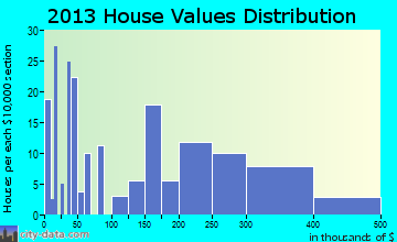 Uintah home values distribution
