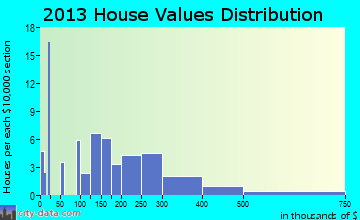 Virgin home values distribution