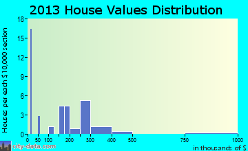 Wallsburg home values distribution