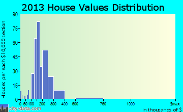 Wellsville home values distribution