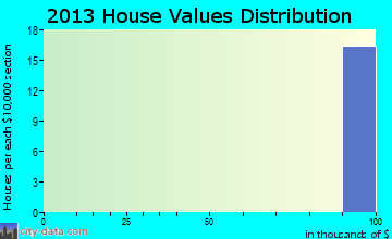 Twentynine Palms Base home values distribution