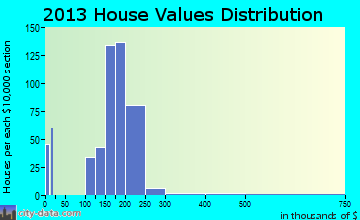 White City home values distribution
