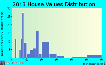 Hanksville home values distribution