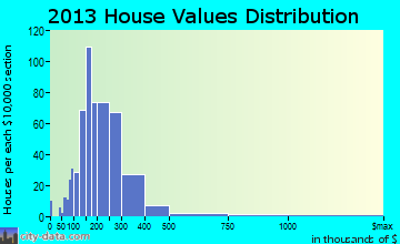 Ogden Valley home values distribution