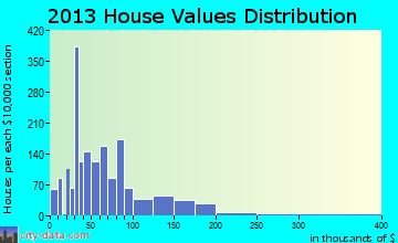 Attalla home values distribution