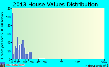 Blanding home values distribution