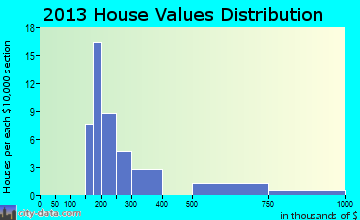 Avon home values distribution